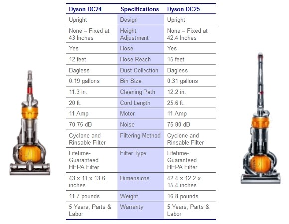 dc24-vs-dc25-specs